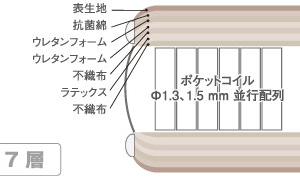 <p>マイクロドリームマットレスの一番の特徴は詰物の「ラテックス」<br /> 環境に考慮し100%天然ゴムを使用。抗菌性・殺菌性にも優れています。<br /> ラテックスによってフィット感とすばらしい体圧分散を実現しました。2TOPタイプは裏表両面にラテックスが使われていてローテーションを繰り返しながら長くお使いいただけます。</p>